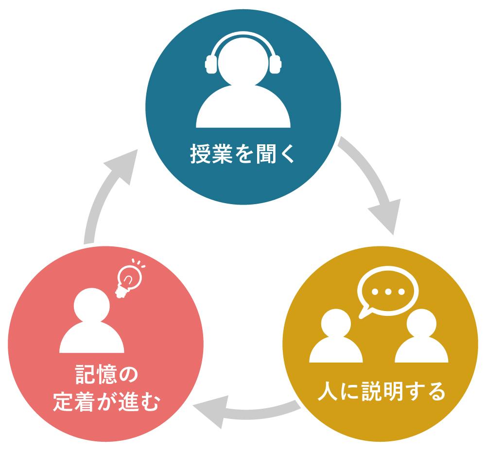 勉強のサイクル